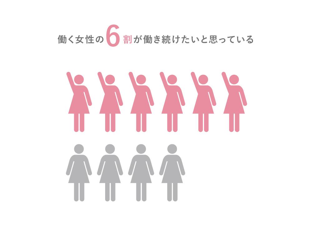 働く女性の6割が年をとっても働き続けたい。